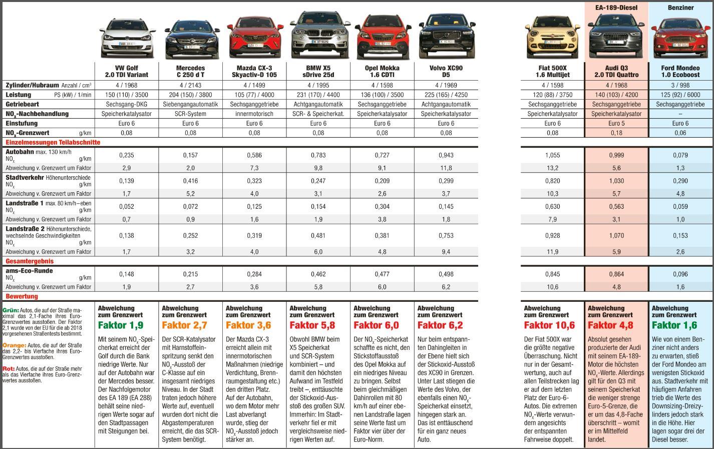 Abgastest 2015-11 verschiedene Marken NOX